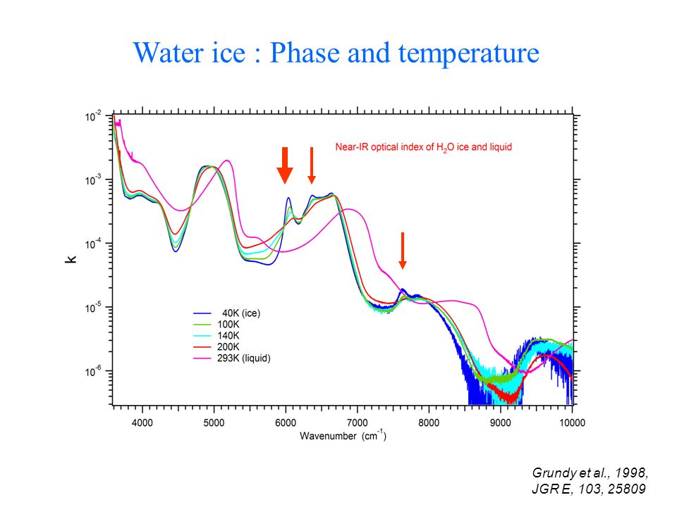 Water ice : Phase and temperature