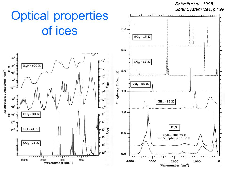 Optical properties of ices