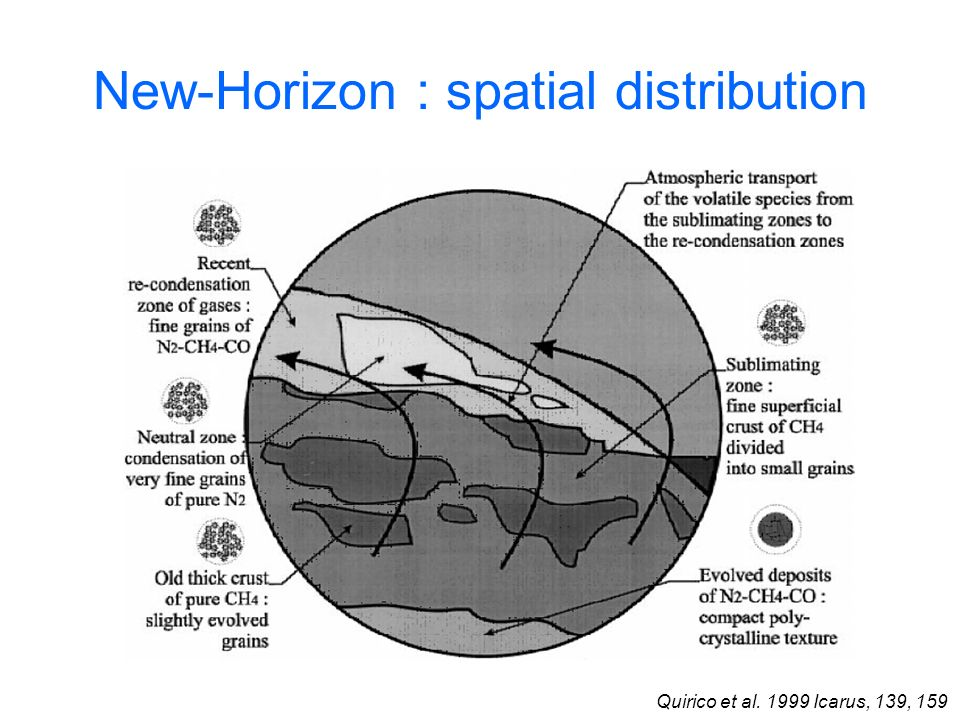 New-Horizon : spatial distribution