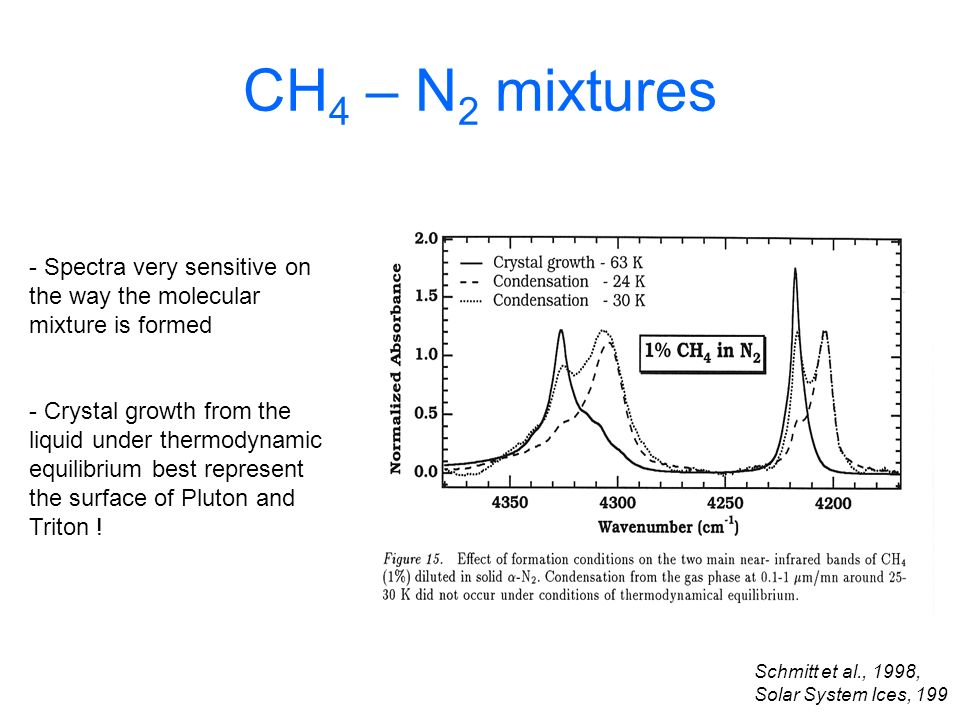 CH4 – N2 mixtures Spectra very sensitive on the way the molecular mixture is formed.