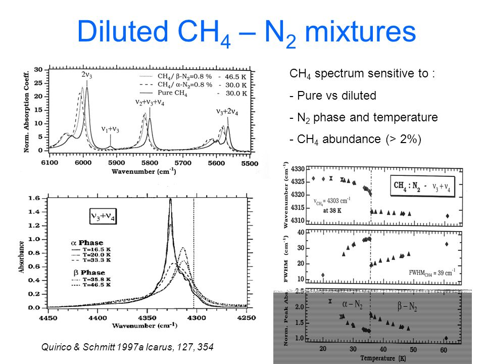 Diluted CH4 – N2 mixtures CH4 spectrum sensitive to :