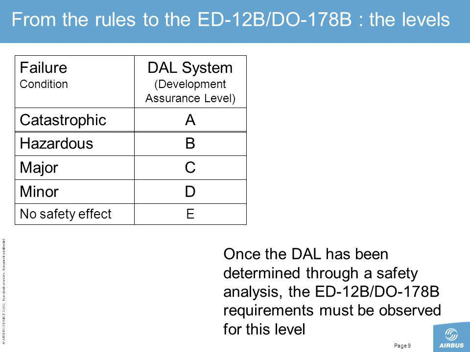 From the rules to the ED-12B/DO-178B : the levels