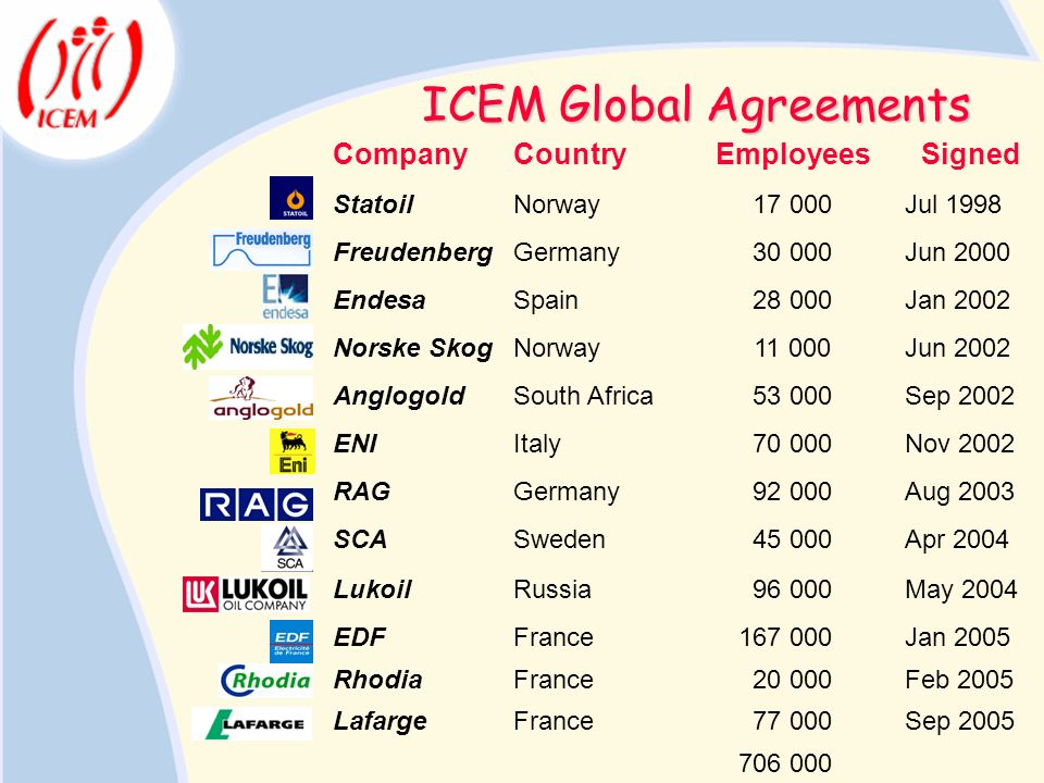 ICEM Global Agreements