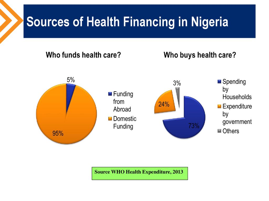 Health Care Financing Confronting Challenges In Achieving Universal Health Coverage And Service Delivery Dr Anikara S Atamunotoru July 24 Ppt Download