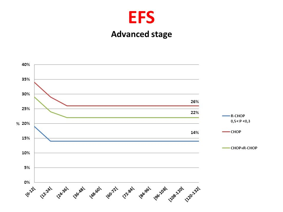 EFS Advanced stage