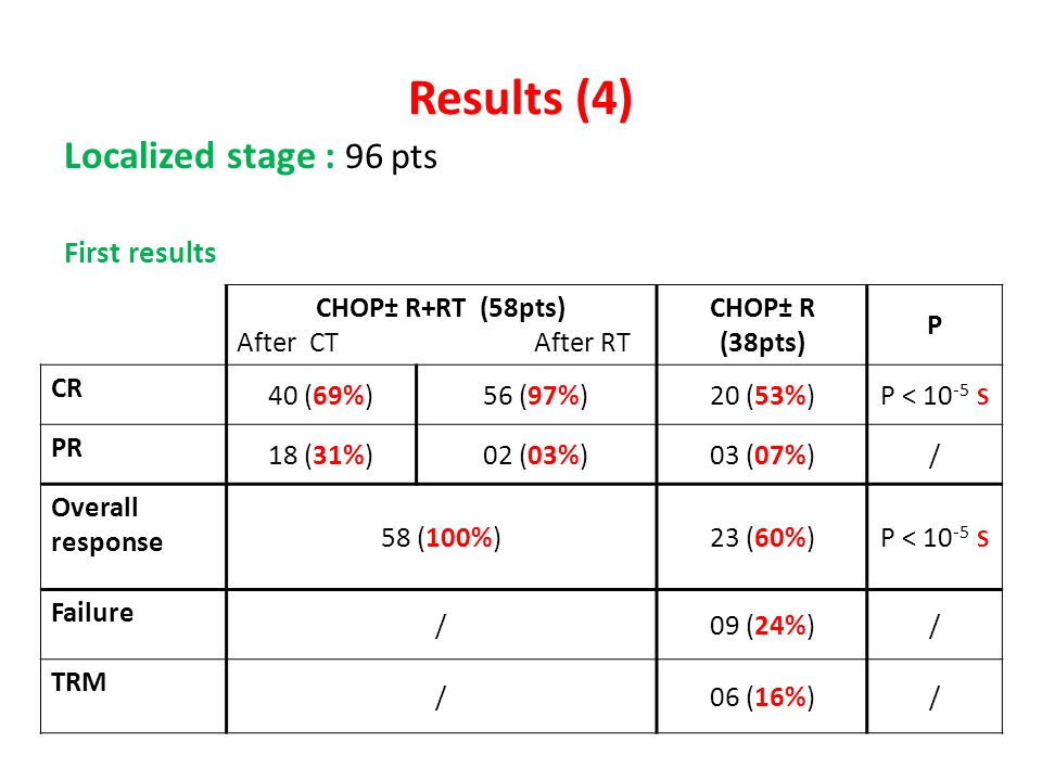 Results (4) Localized stage : 96 pts First results CHOP± R+RT (58pts)