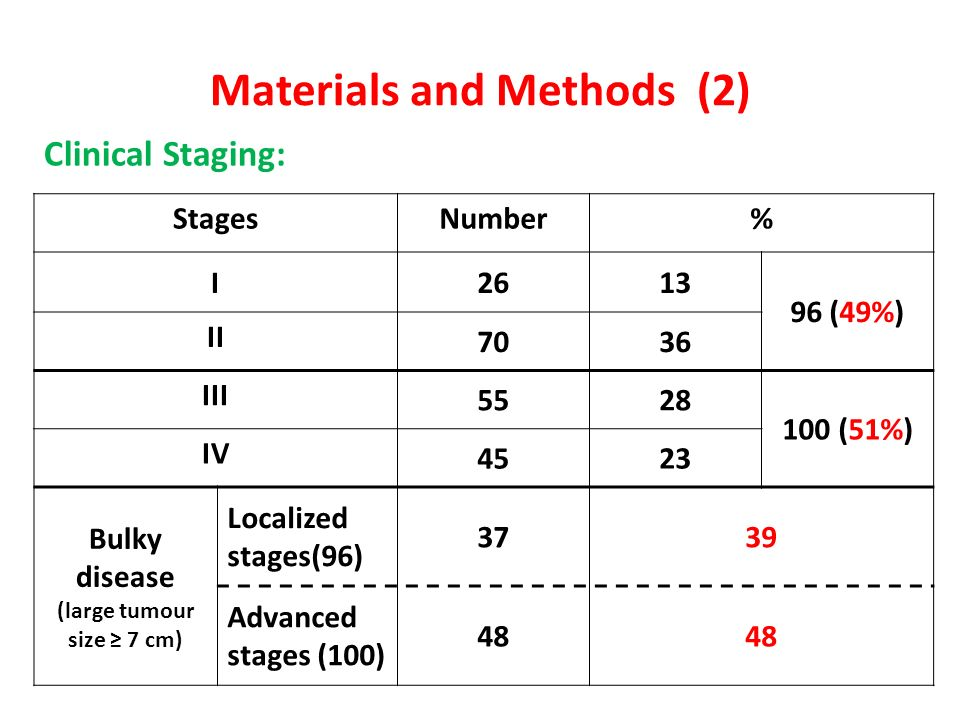 Materials and Methods (2)