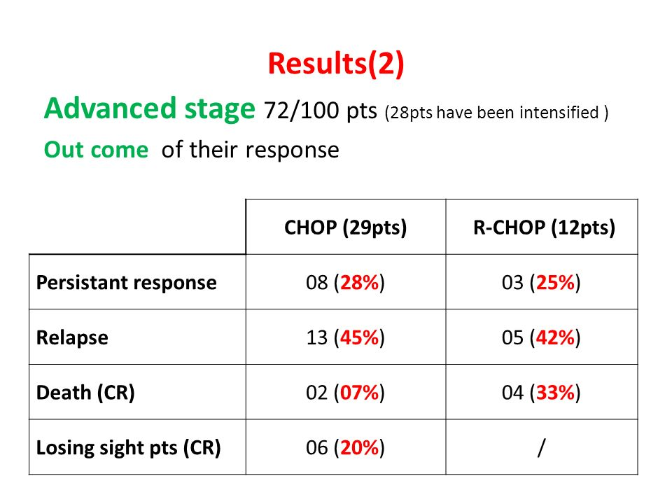 Results(2) Advanced stage 72/100 pts (28pts have been intensified )
