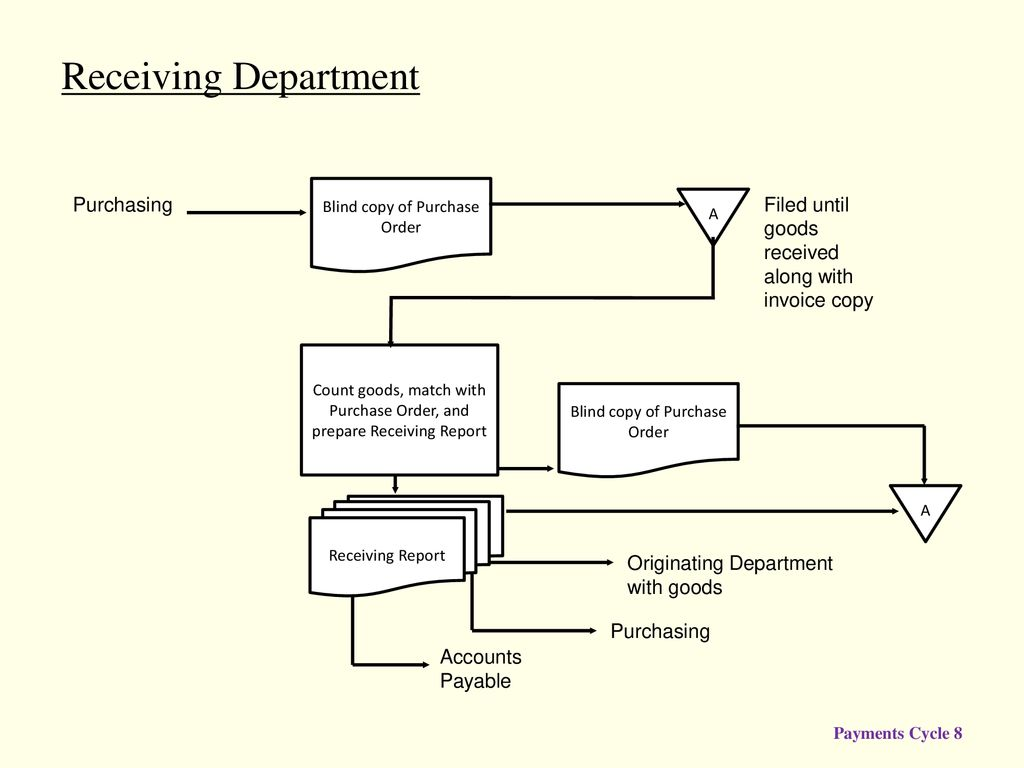 Audit Of The Payments Cycle Ppt Download