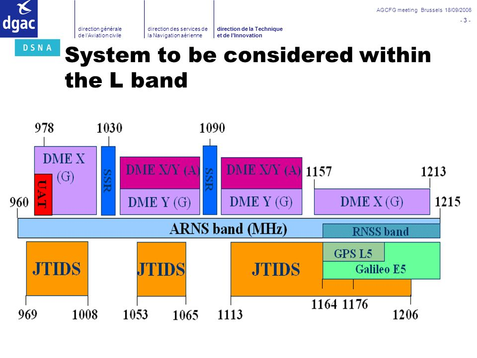 System to be considered within the L band