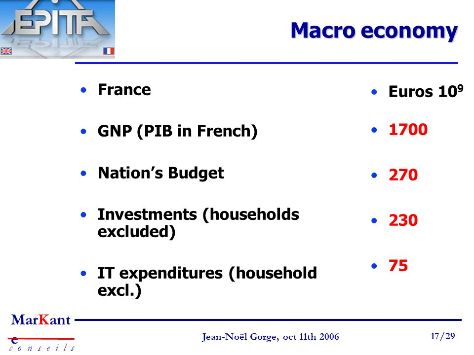 Macro economy France GNP (PIB in French) Nation's Budget