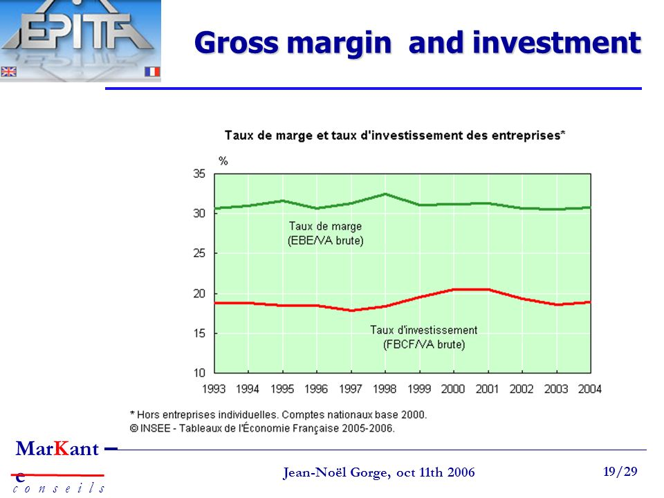 Gross margin and investment