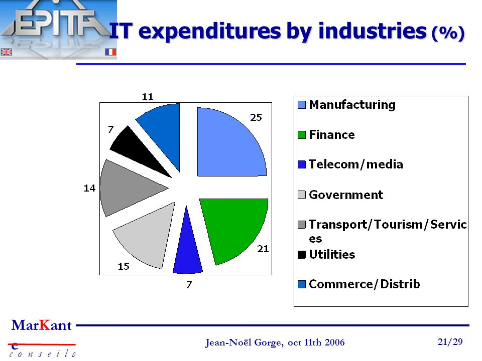 IT expenditures by industries (%)