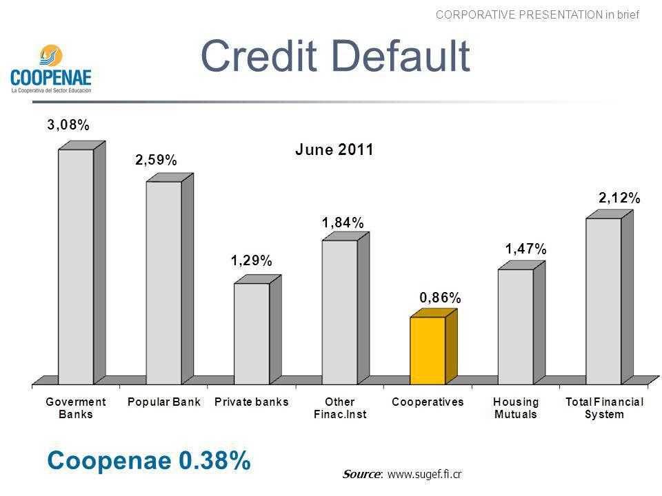 Credit Default Coopenae 0.38% the delinquency rate had risen