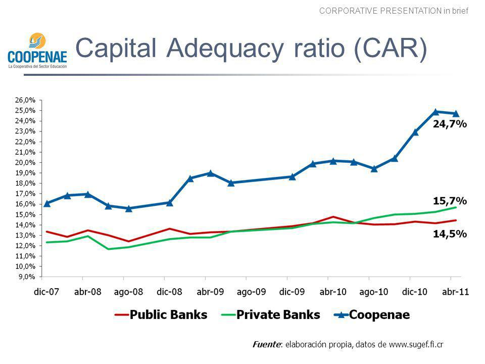 Capital Adequacy ratio (CAR)