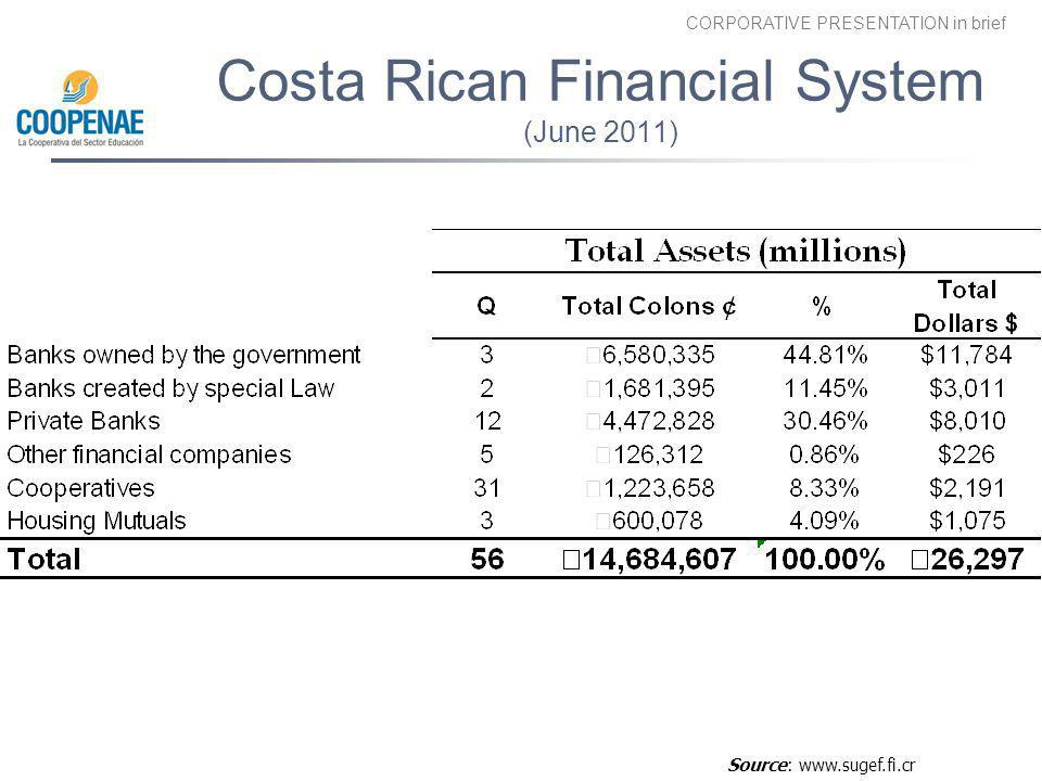 Costa Rican Financial System (June 2011)