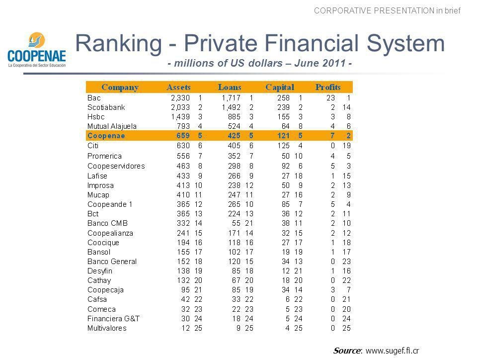 Ranking - Private Financial System - millions of US dollars – June