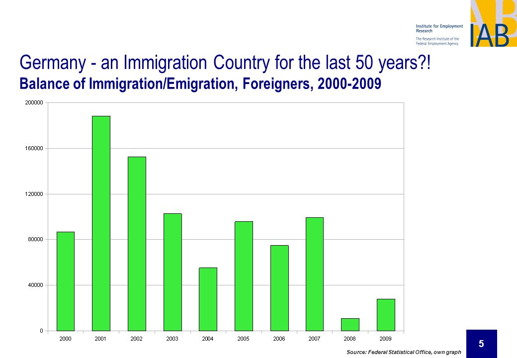 Germany - an Immigration Country for the last 50 years !