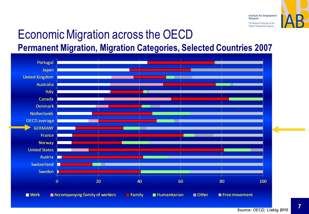 Economic Migration across the OECD Permanent Migration, Migration Categories, Selected Countries 2007