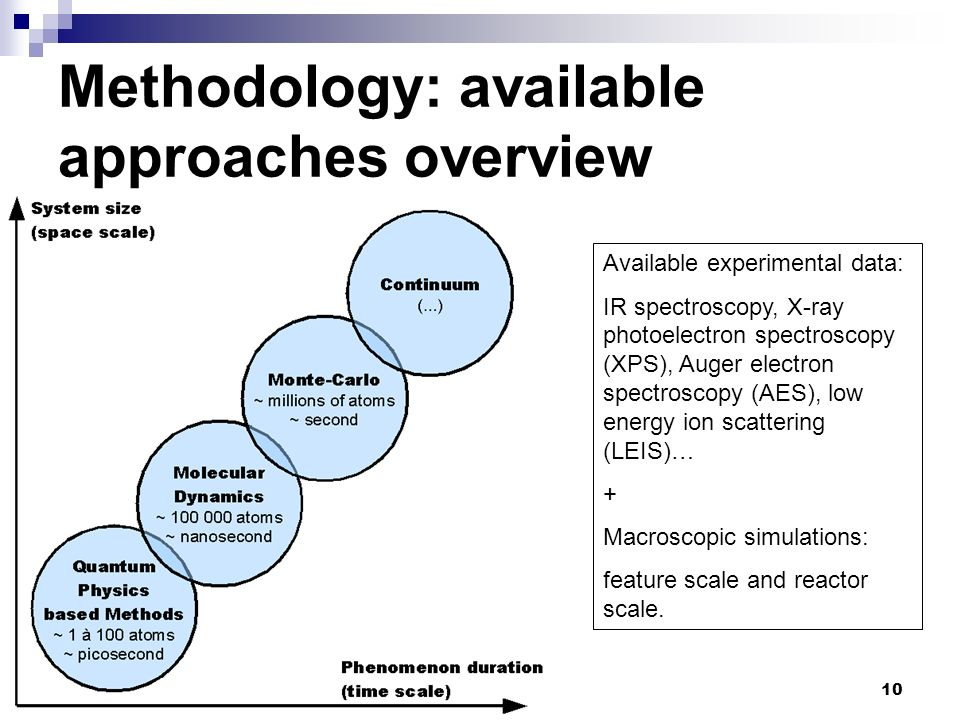 Methodology: available approaches overview