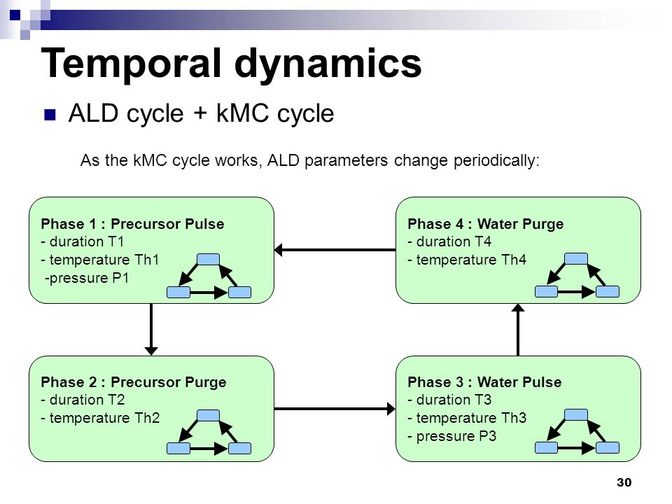 Temporal dynamics ALD cycle + kMC cycle