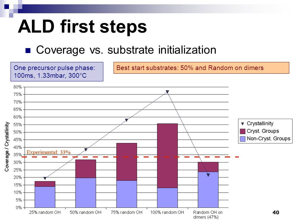 ALD first steps Coverage vs. substrate initialization