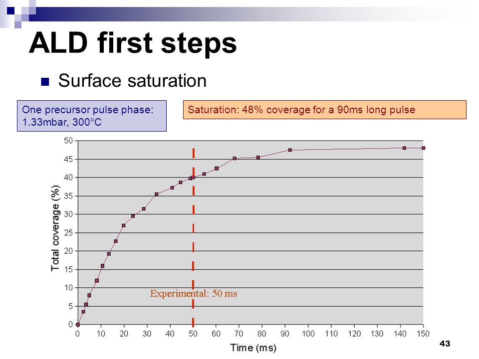 ALD first steps Surface saturation One precursor pulse phase: