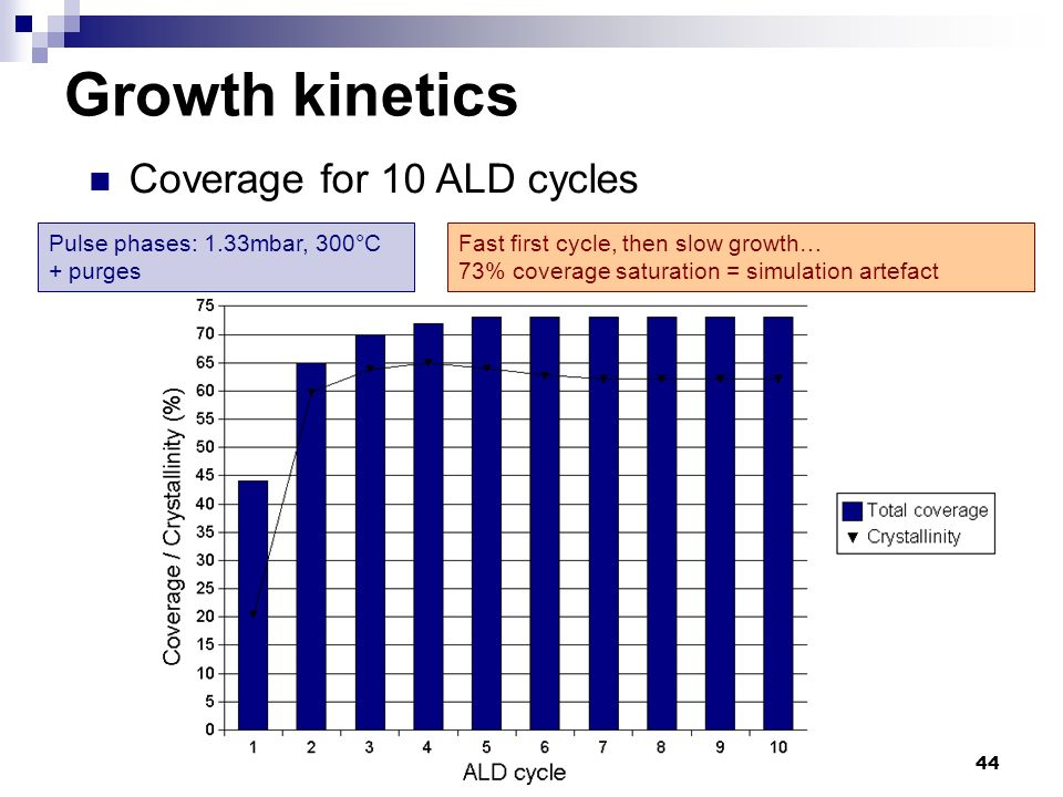 Growth kinetics Coverage for 10 ALD cycles