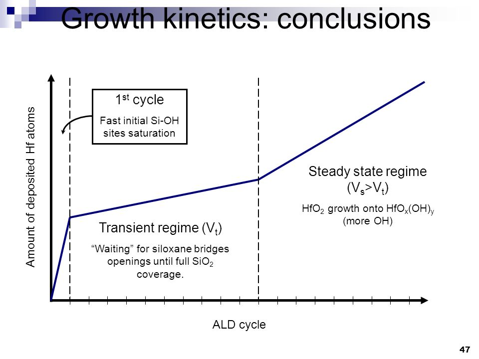 Growth kinetics: conclusions