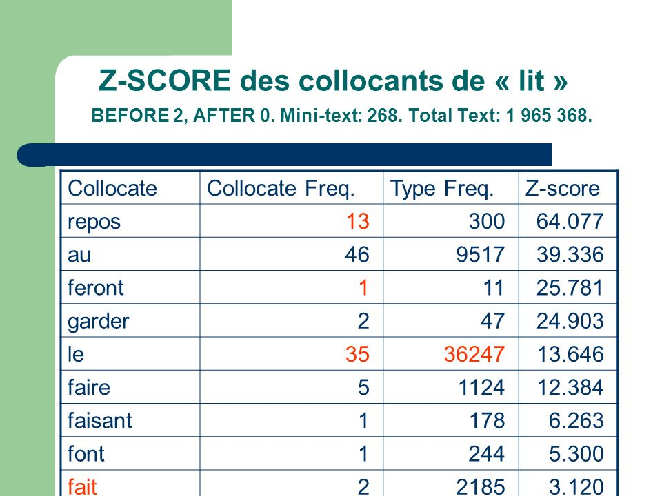 Z-SCORE des collocants de « lit » BEFORE 2, AFTER 0. Mini-text: 268