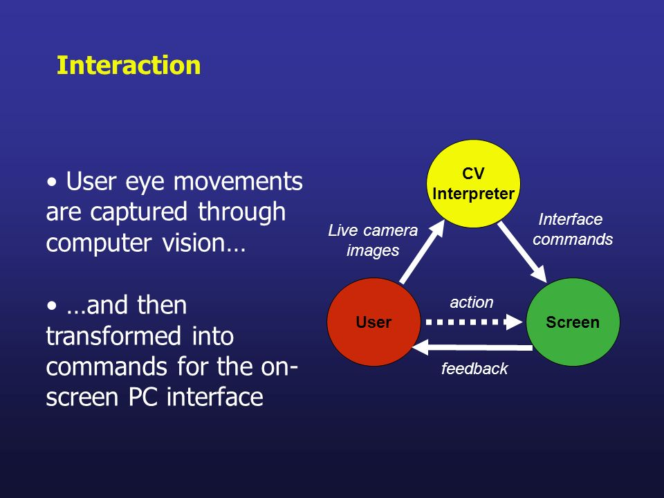 User eye movements are captured through computer vision…