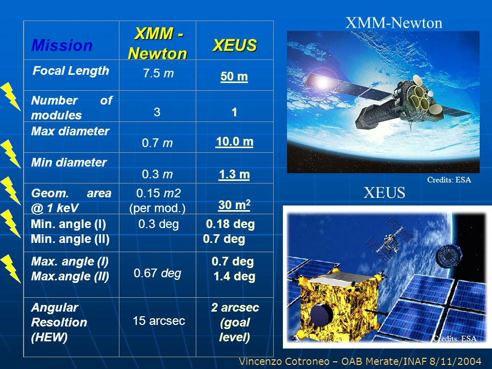XMM-Newton Mission Newton XEUS XEUS Number of modules 3 1 10.0 m