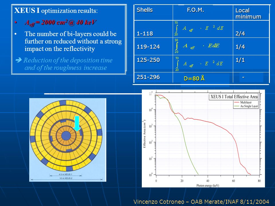 XEUS I optimization results: XEUS I optimization: