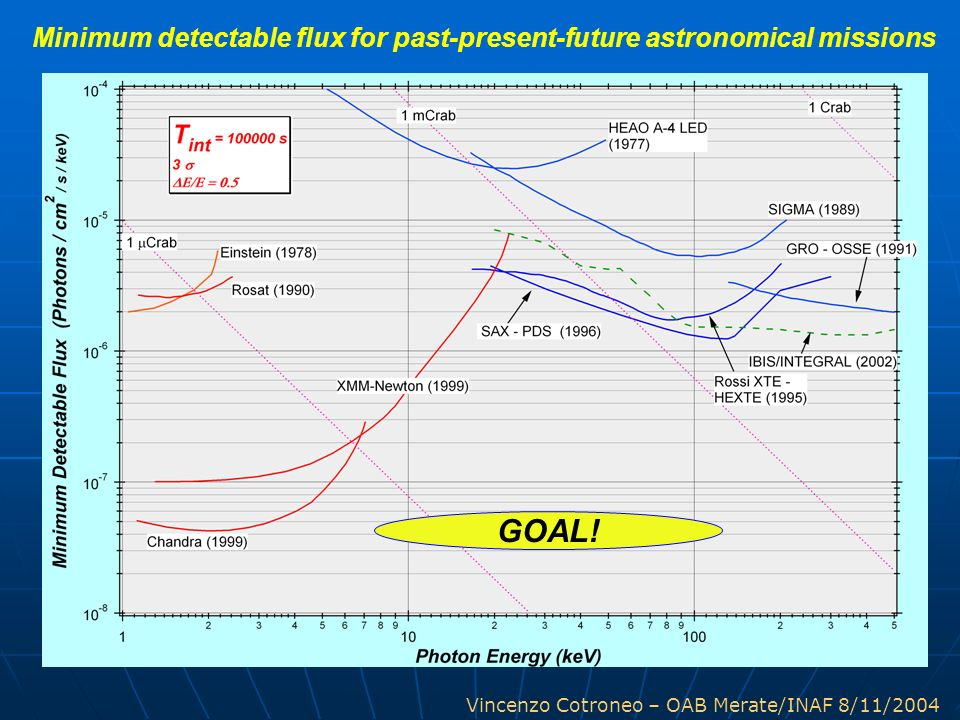 Minimum detectable flux for past-present-future astronomical missions