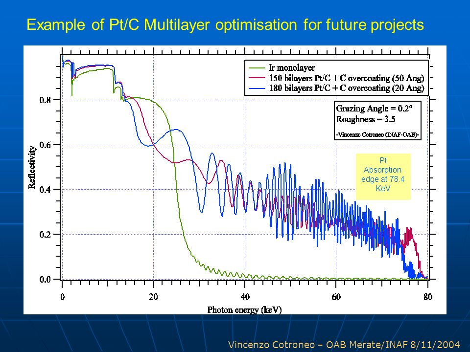Example of Pt/C Multilayer optimisation for future projects