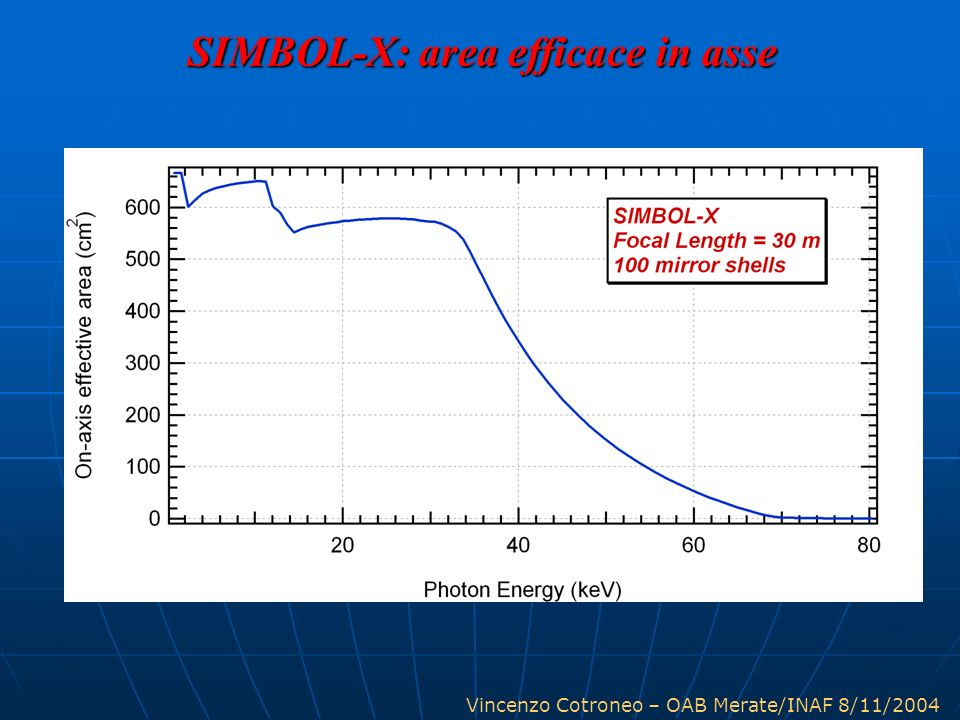 SIMBOL-X: area efficace in asse
