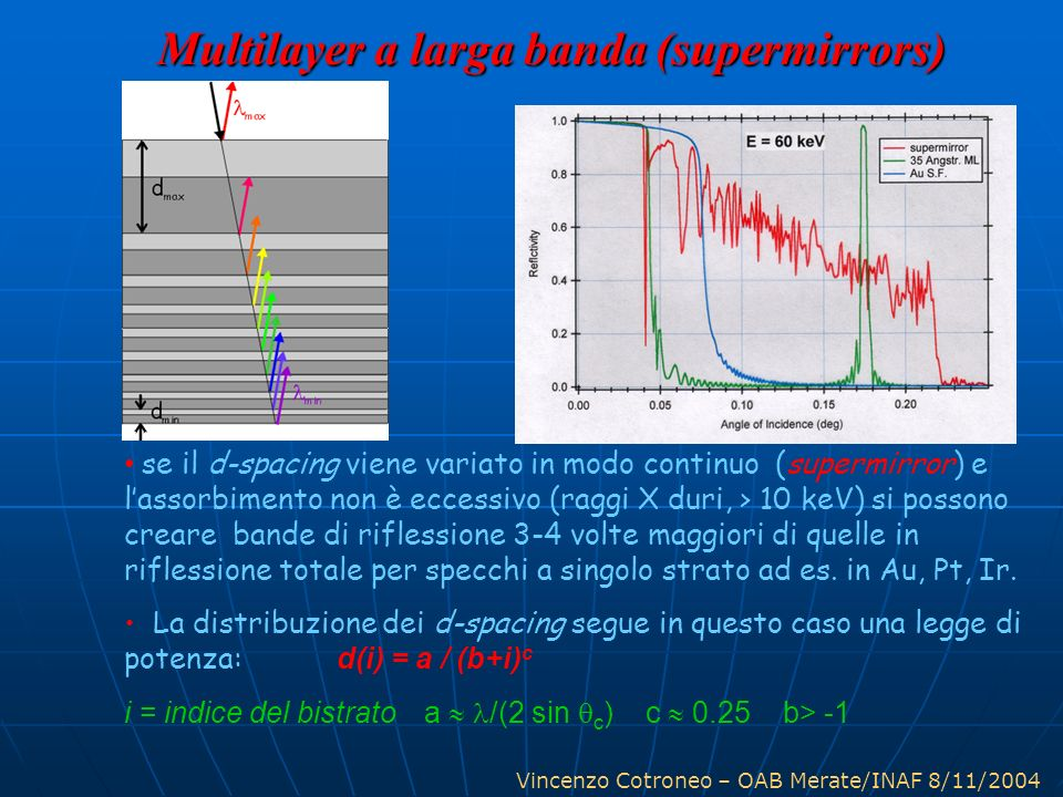 Multilayer a larga banda (supermirrors)