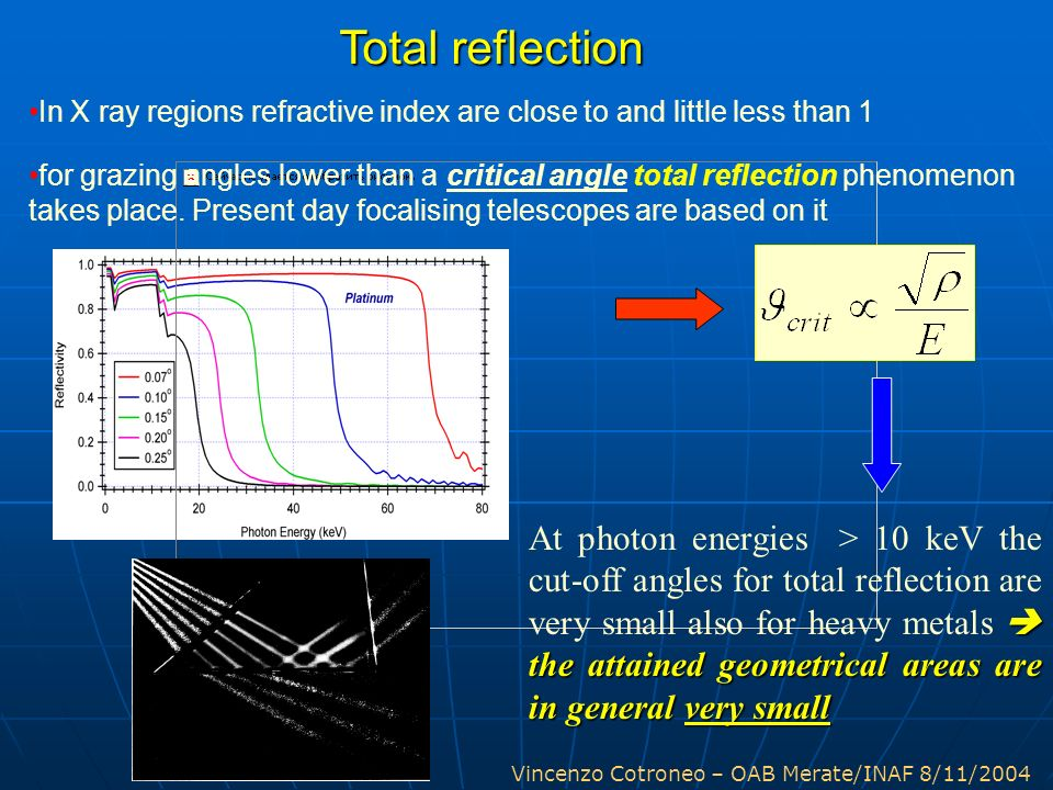 Total reflection In X ray regions refractive index are close to and little less than 1.