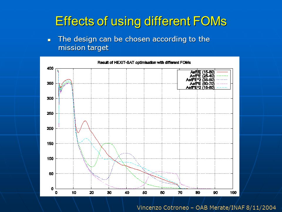 Effects of using different FOMs