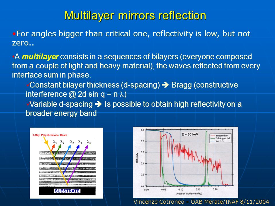 Multilayer mirrors reflection