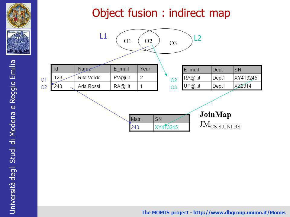 Object fusion : indirect map