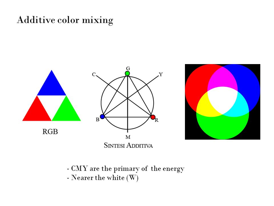 Additive color mixing - CMY are the primary of the energy