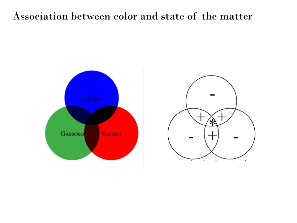 Association between color and state of the matter