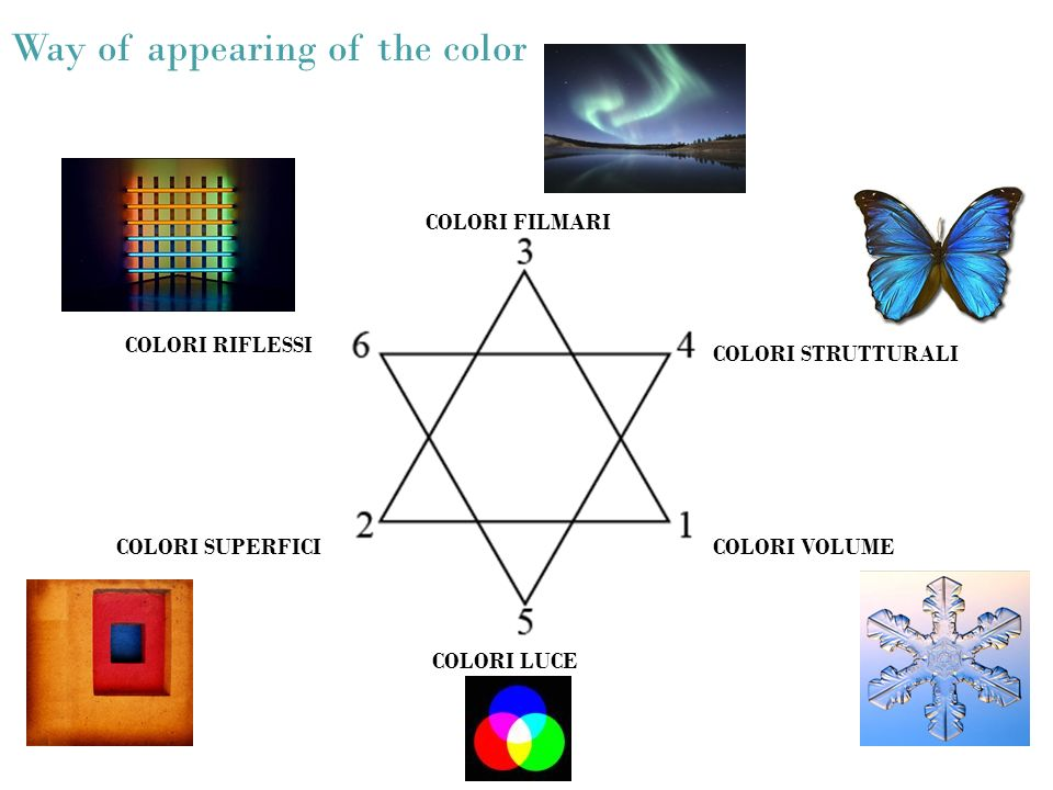 Way of appearing of the color