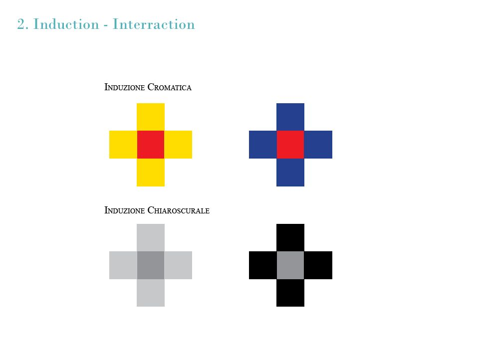 2. Induction - Interraction