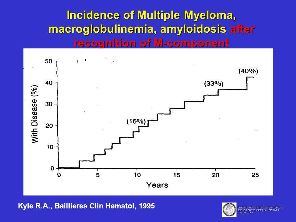 Incidence of Multiple Myeloma, macroglobulinemia, amyloidosis after recognition of M-component