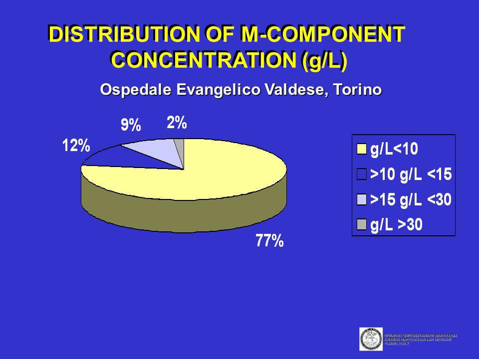 DISTRIBUTION OF M-COMPONENT