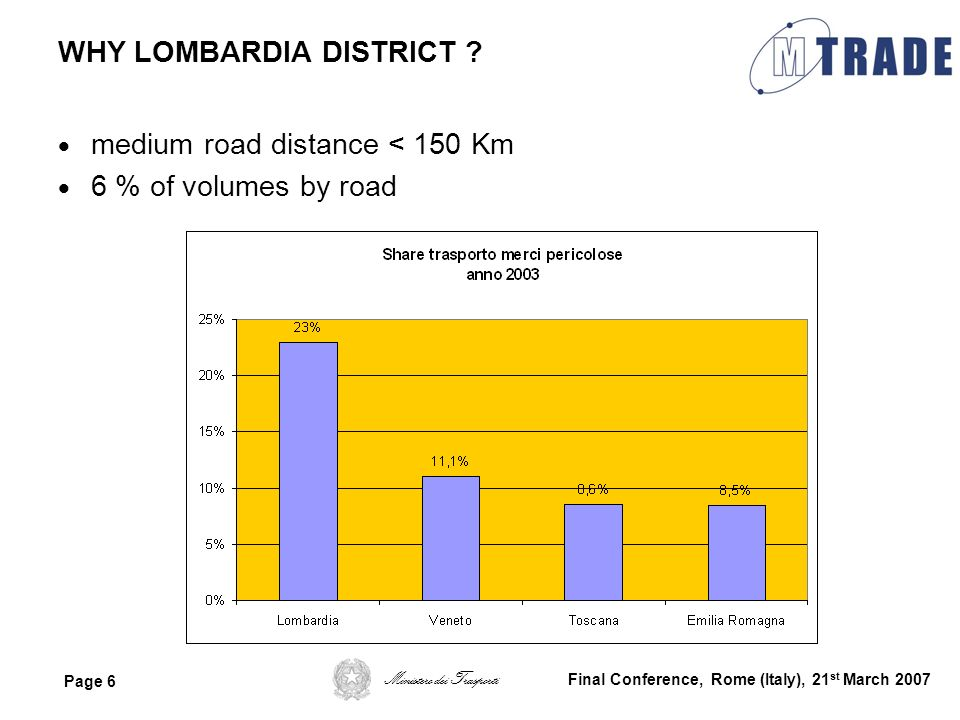 WHY LOMBARDIA DISTRICT