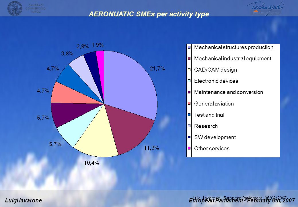 AERONUATIC SMEs per activity type