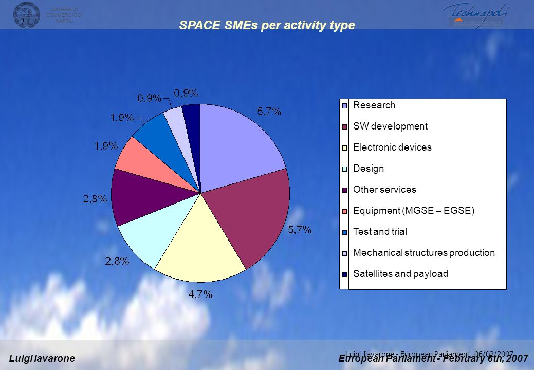 SPACE SMEs per activity type